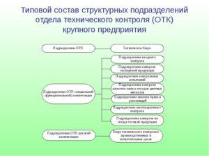 Положение об отделе контроля качества предприятия