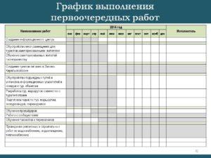 График выполнения работ (приложение к договору подряда на выполнение работ с использованием материала заказчика)