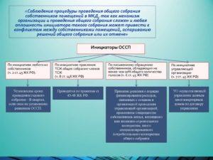 Примерный протокол общего собрания собственников помещений по выбору способа управления многоквартирным домом (управление управляющей организацией) в г. Москве