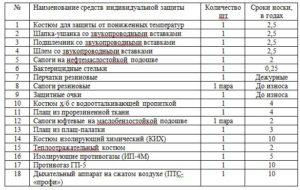 Пример списка инструмента, материалов, приспособлений и средств индивидуальной защиты (рекомендуемая форма)