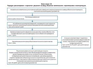Форма разрешения на ввод объекта в эксплуатацию