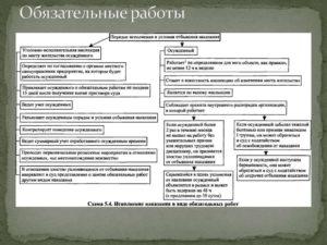 Направление осужденного к обязательным работам для отбывания наказания (образец)
