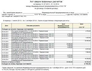 Акт сверки задолженности по бюджетному кредиту в иностранной валюте, предоставленному Министерством финансов Российской Федерации