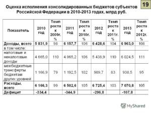 Справка об операциях по исполнению бюджета субъекта Российской Федерации