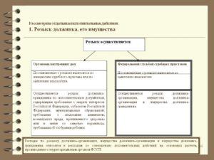 Постановление судебного пристава-исполнителя о розыске должника-организации и имущества должника (гражданина или организации)