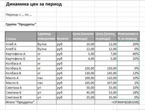 Таблица цен на поставляемые товары. Форма N 2