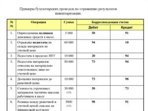 Схема корреспонденции счетов по учету результатов инвентаризации товаров
