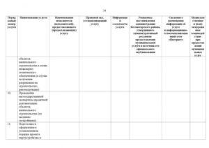 Формы реестра федерального имущества. Сведения о жилых, нежилых помещениях