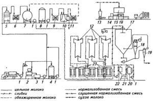 Должностная инструкция аппаратчика производства сухих молочных продуктов 3-го разряда (для организаций, осуществляющих производство масла, сыров и молочных продуктов)