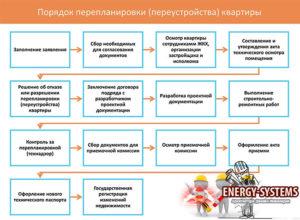 Регламент проведения ремонтно-строительных работ по переустройству и перепланировке жилых помещений в жилых домах Истринского муниципального района Московской области