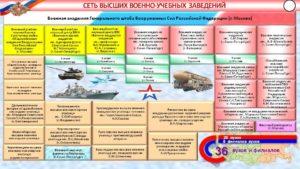 Характеристика (для военнослужащих срочной и сверхсрочной службы, прапорщиков и мичманов) кандидатов на учебу в военно-учебные заведения Министерства обороны СССР