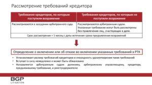 Требование кредитора конкурсному управляющему о внесении в реестр кредиторов в связи с признанием банка банкротом с расчетом процентов по вкладу