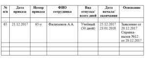 Журнал регистрации приказов о предоставлении отпуска работникам организации