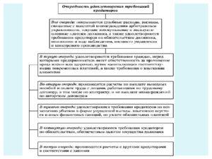 Типовая форма реестра требований кредиторов. требования кредиторов первой очереди (раздел 1)