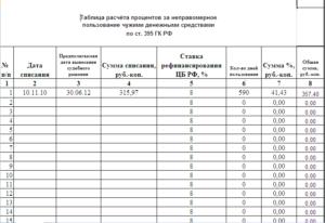 Расчет процентов за пользование чужими денежными средствами