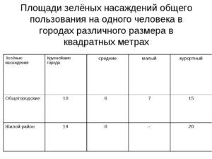 Акт пометки зеленых насаждений города Москвы
