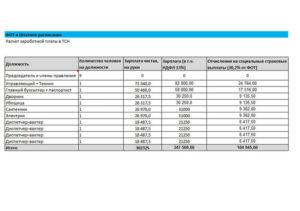 Расчет фонда оплаты труда по штатному расписанию бюджетного учреждения. Форма N 7