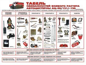 Табель (примерный) боевого расчета пожарных автомобилей