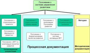 Положение о дирекции продаж организации