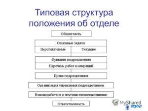 Положение о структуре управления предприятием