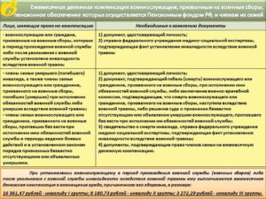 Справка о травме на лиц, получивших в период прохождения военной службы (военных сборов) увечье