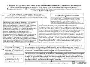 Акт (справка) проверки страховой медицинской организации