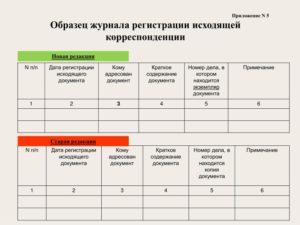 Форма журнала учета регистрации входящей корреспонденции