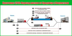 Контракт поставки товара на условиях EXW