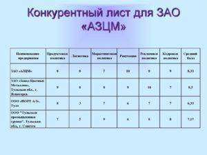 Конкурентный лист (сравнительная таблица предложений иностранных фирм по коммерческим и техническим условиям)
