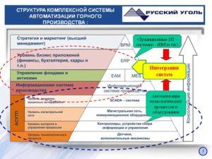 Положение об отделе автоматизированных систем управления производством