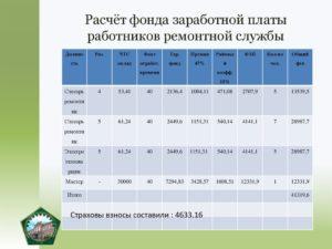 Расчет премиального фонда и среднего размера премии