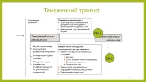 Банковская гарантия при транзите и доставке товаров под таможенным контролем