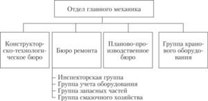Положение об отделе главного механика