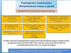 Информационная справка о результатах посещения организации специалистами Управлений труда и занятости административных округов, отделений (центров)