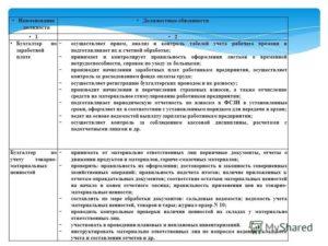 Должностная инструкция бухгалтера по учету заработной платы
