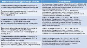 Должностная инструкция эксперта по промышленной безопасности подъемных сооружений