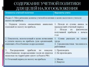 Учетная политика организации для целей налогообложения