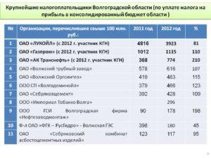 Список крупнейших налогоплательщиков России