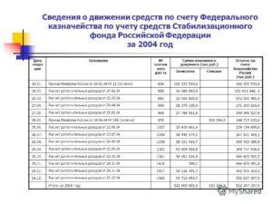 Расчет остатков средств федерального бюджета, подлежащих зачислению в стабилизационный фонд Российской Федерации