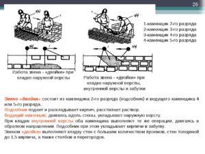 Должностная инструкция каменщика 2-го разряда (для организаций, выполняющих строительные, монтажные и ремонтно-строительные работы)