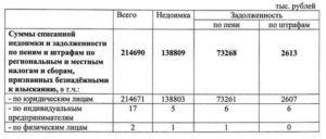 Сведения о списании безнадежных к взысканию недоимки и задолженности по пеням и штрафам по местным налогам, установленным на территории города Люберцы Московской области