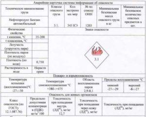 Аварийная карточка системы информации об опасности