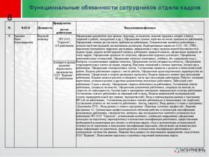 Должностная инструкция начальника отдела подготовки кадров