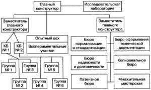 Положение об отделе главного конструктора предприятия