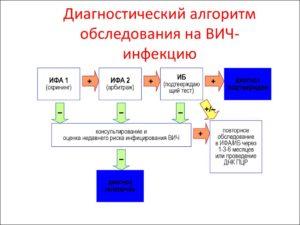 Алгоритм проведения индивидуального послетестового консультирования лиц, обследуемых на ВИЧ-инфекцию, при отрицательном результате