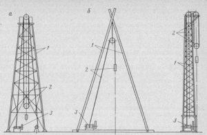 Акт проверки технического состояния вышки (мачты) установки для ремонта скважин