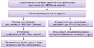 Дополнение к заявлению (форме N РП) на государственную регистрацию программы для ЭВМ (базы данных). Форма N РП/Доп (образец)