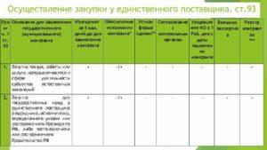 Информационная карта к извещению о согласовании проведения закупок у единственного источника (поставщика)