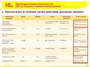 Бухгалтерские проводки у лизингополучателя по учету операций финансовой аренды (лизинга)