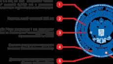 Примерный перечень документов, на которые ставится гербовая печать в исполнительных органах государственной власти Московской области, государственных органах Московской области
